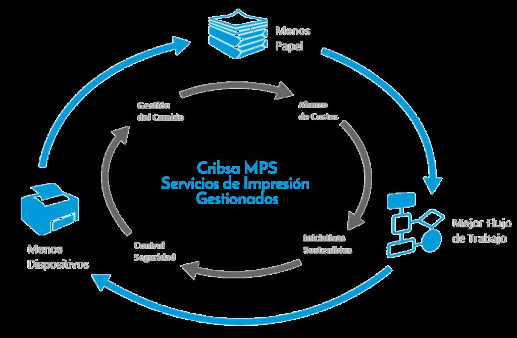 Servicios gestionados Xerox Managed Cribsa Xerox Barcelona 1024x669 Servicios de Impresión Gestionados (MPS)