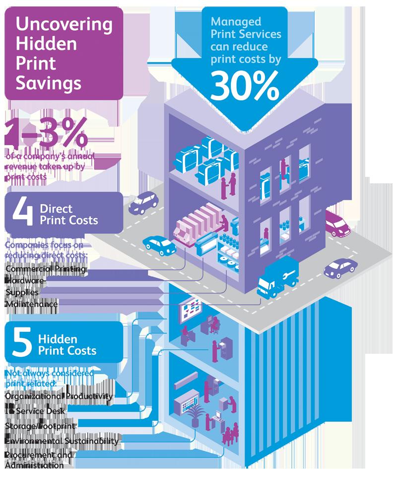 Auditorias de impresion grafico Cribsa Barcelona Xerox Consultoría de impresión
